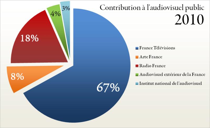 La contribution l audiovisuel public passe 125 euros en 2012 riche id e - Redevance tele exoneration ...