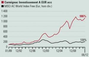 Carmignac_Investissement_perf_cumulee_creation