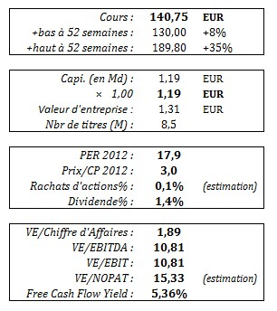virbac_donnes_financieres