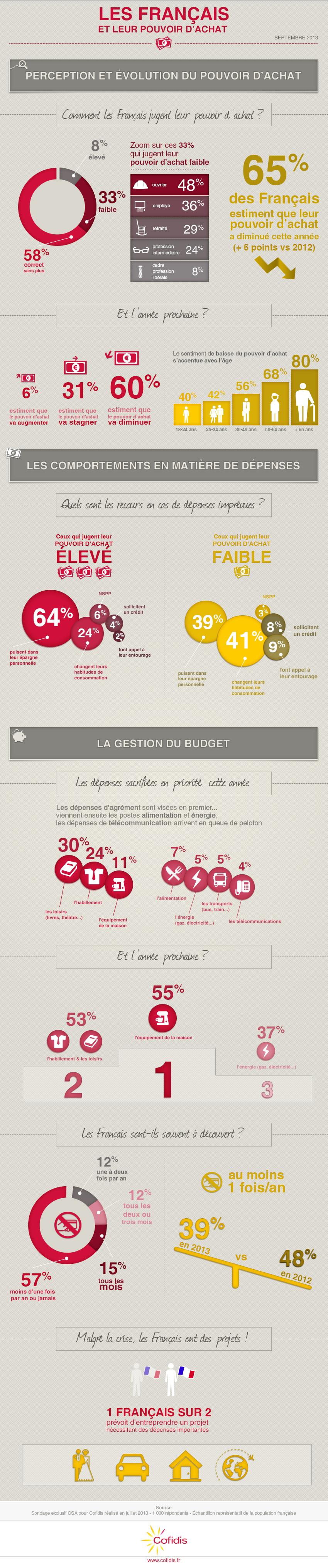 infographie Cofidis