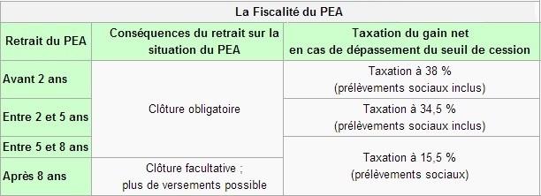 PEA_fiscalite_2013