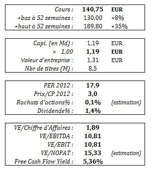 virbac_donnes_financieres