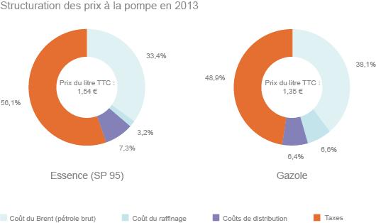 structuration-des-prix-pompe-en-2013-texte
